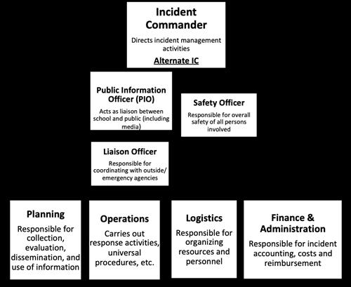 School Safety / Safety Plan