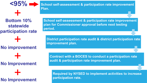 Self-assessment and participation rate improvement process.